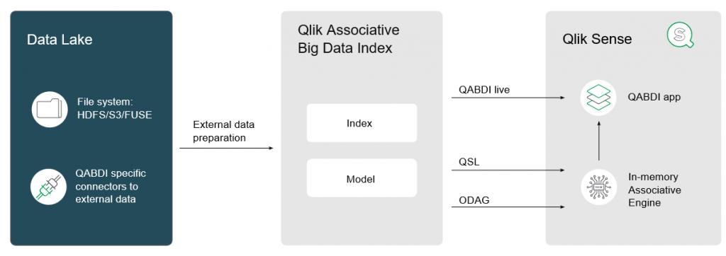 Qlik Associative Big Data Index- Interior