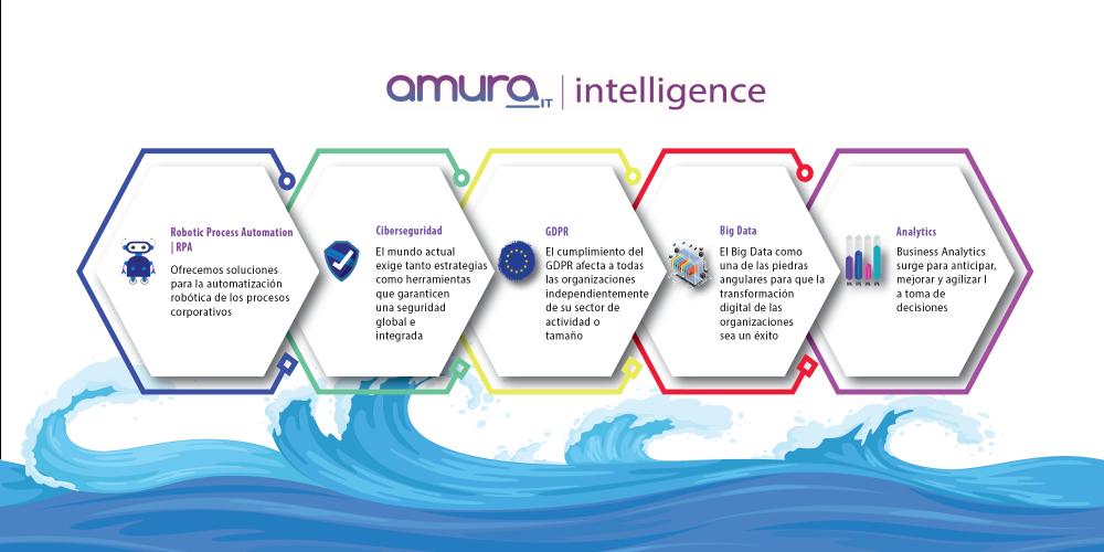 Amura Intelligence y la gestión en tiempos de crisis